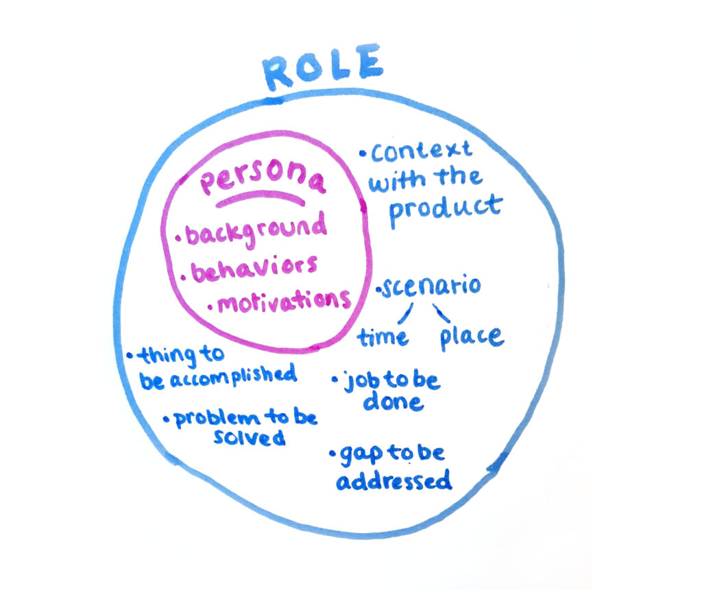 User role and persona research